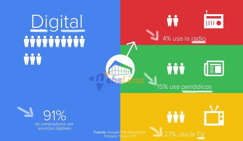 compradores-digitales-en-google