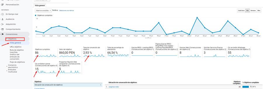 objetivos-de-google-analytics- ventas online