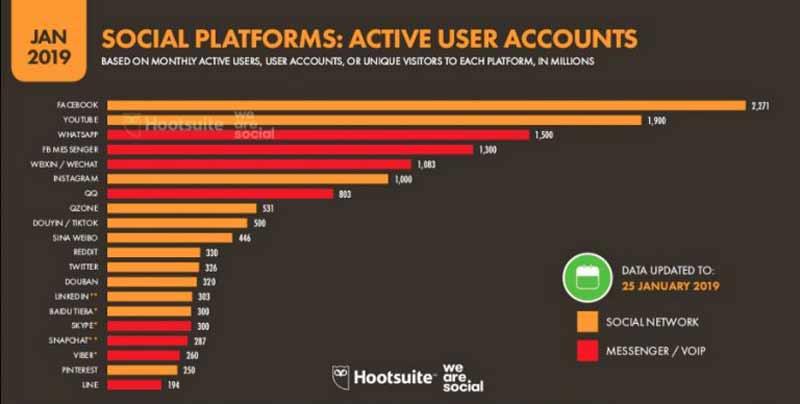 redes-sociales-mas-usadas-2019